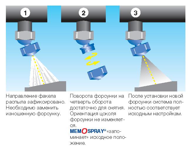 Система быстрого монтажа Memospray